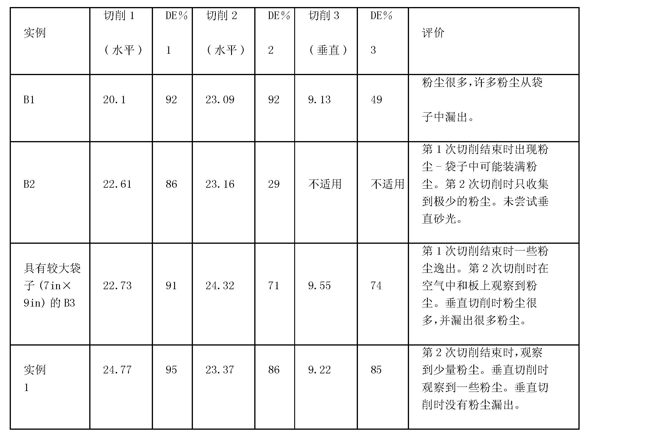 Figure CN101821057BD00201