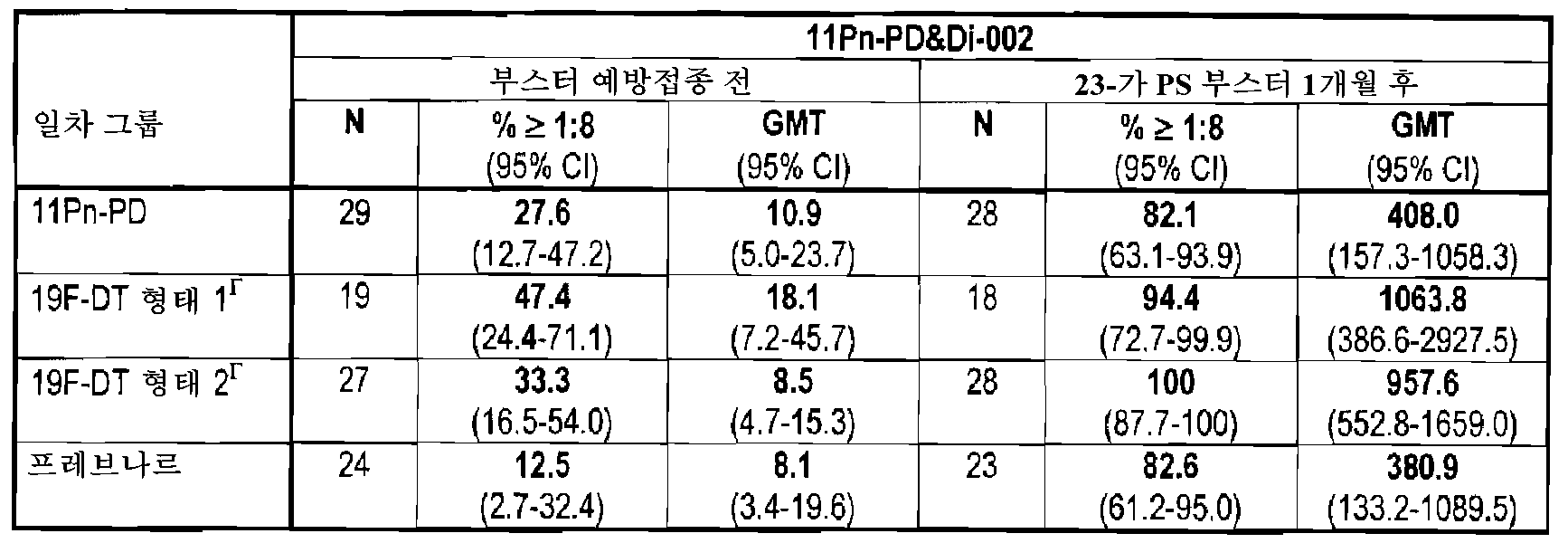 Figure 112008052558580-PCT00015