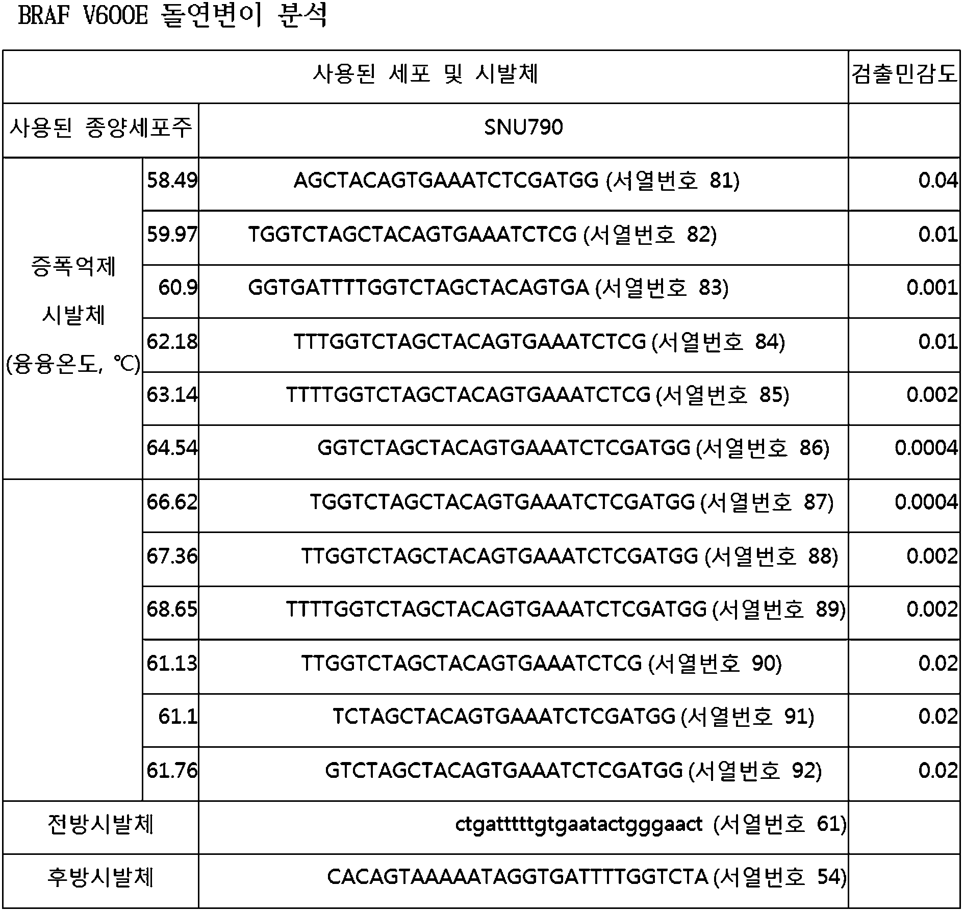 Figure 112010078390013-pat00010