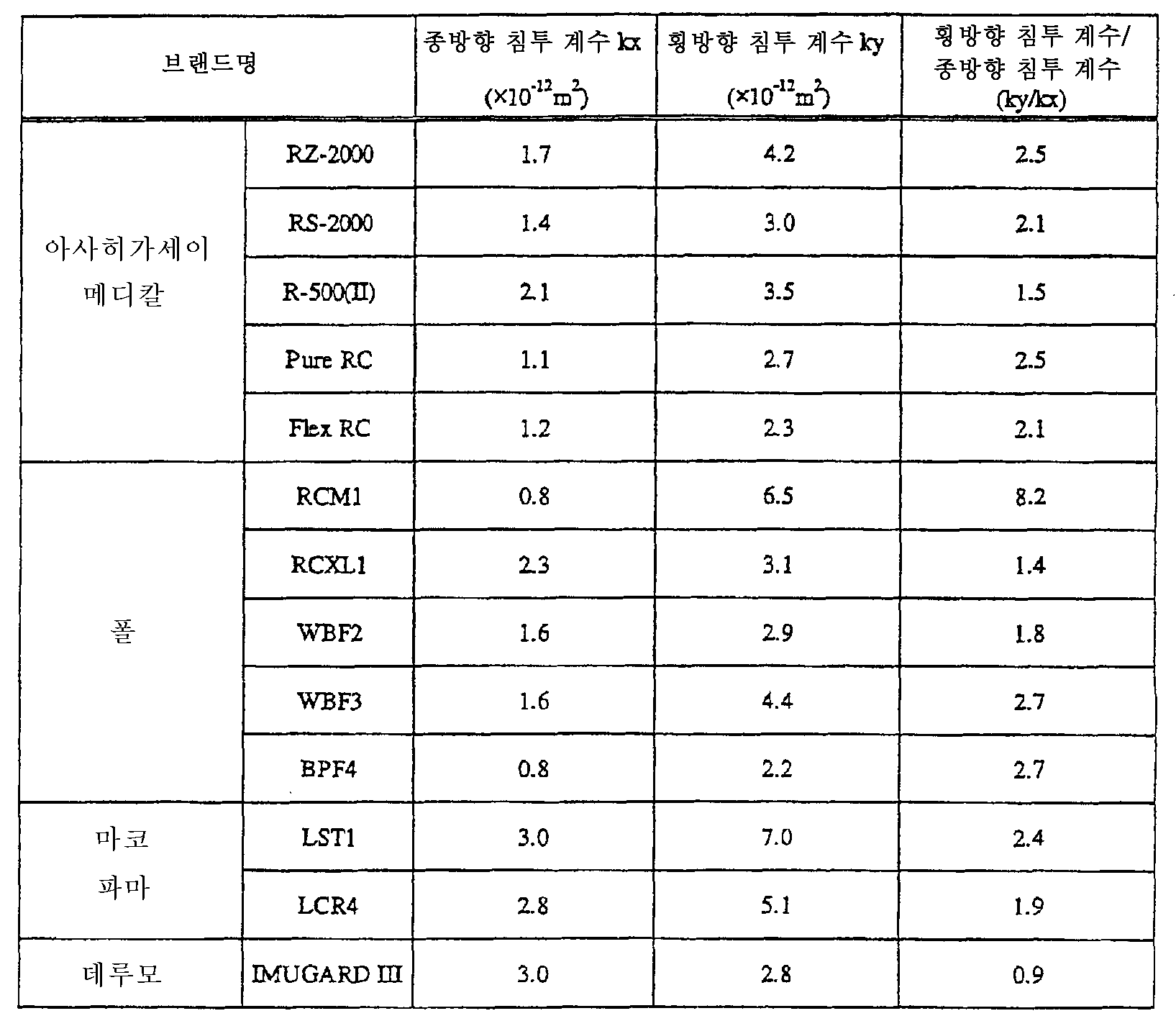 Figure 112007001755740-PCT00001