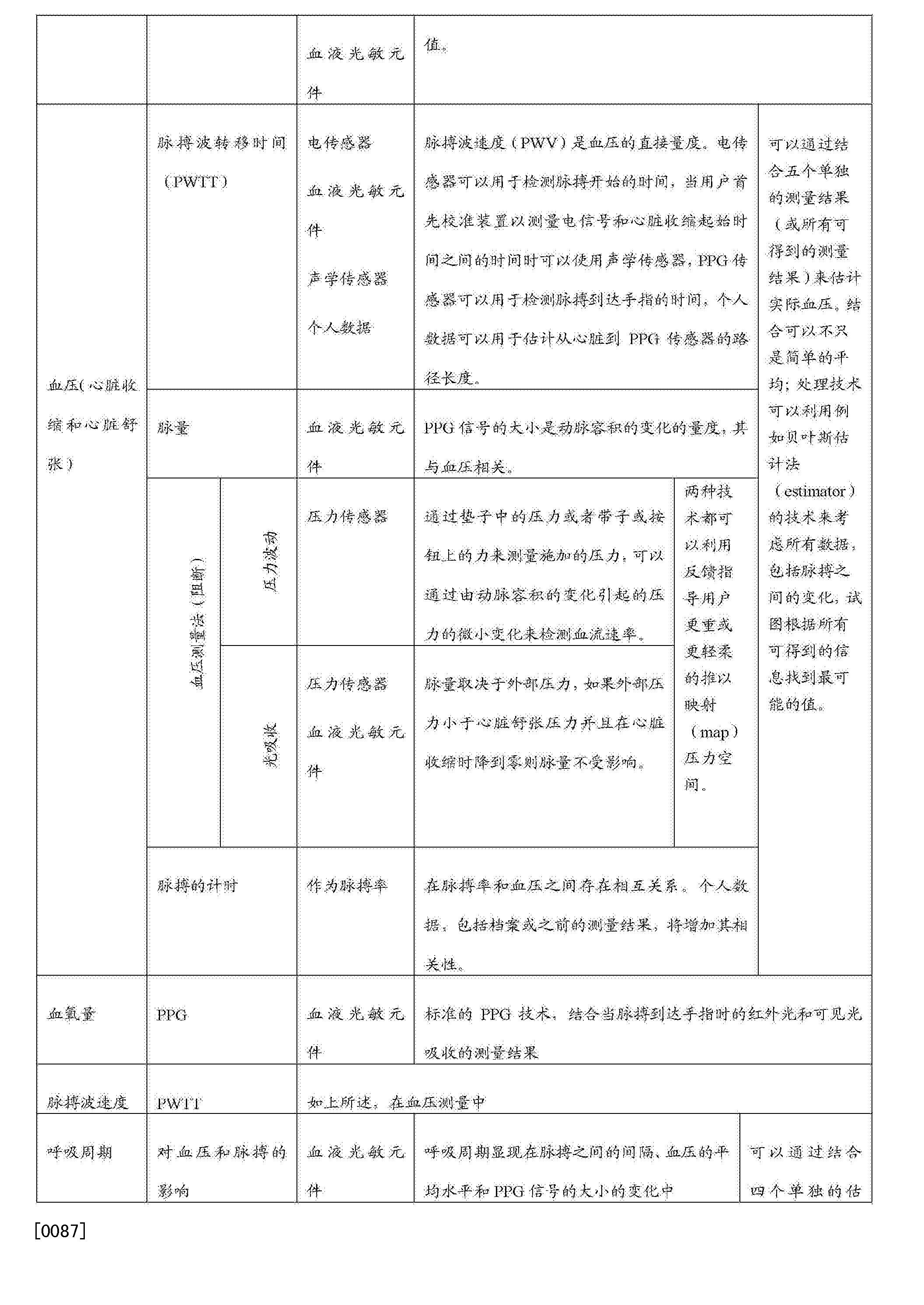 Figure CN103648373BD00111