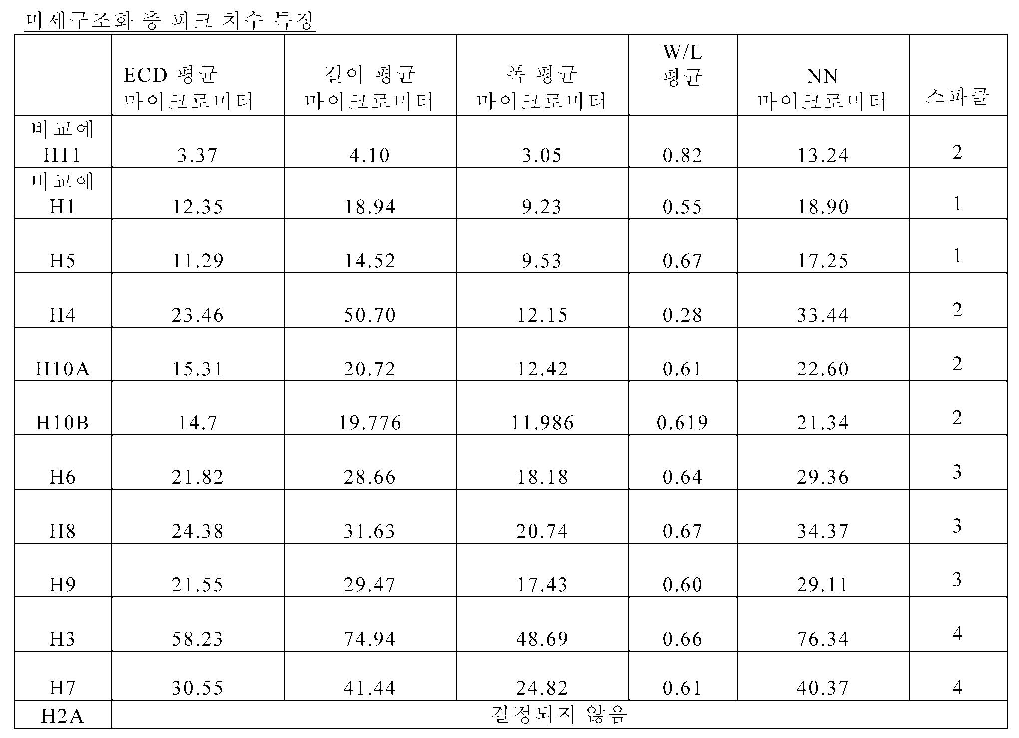 Figure 112011104921632-pct00004