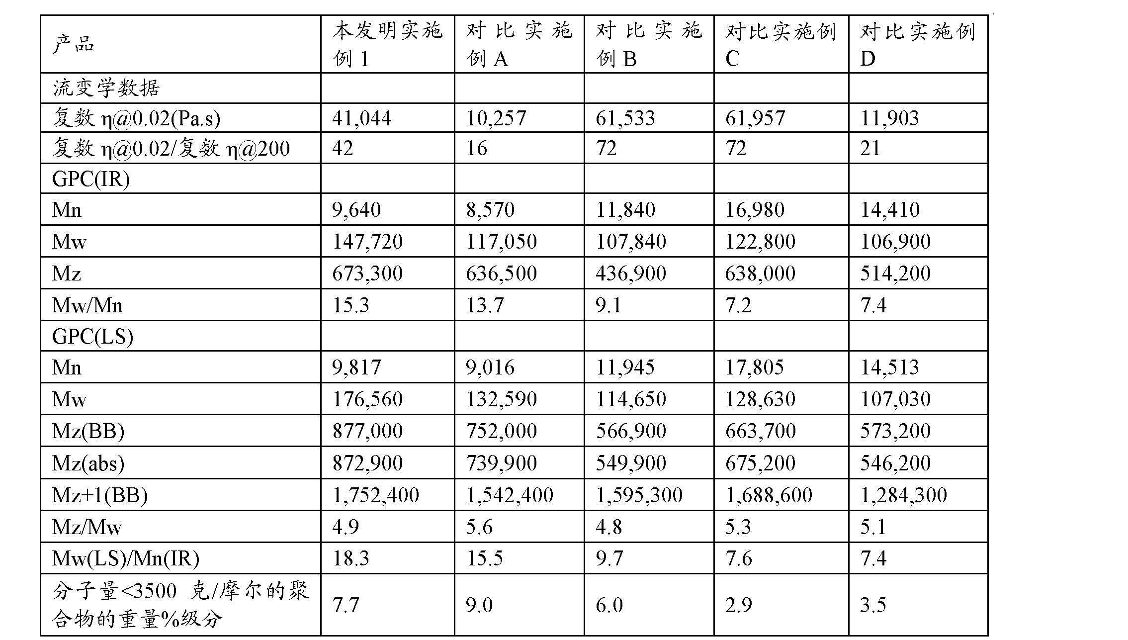 Figure CN102197078BD00201