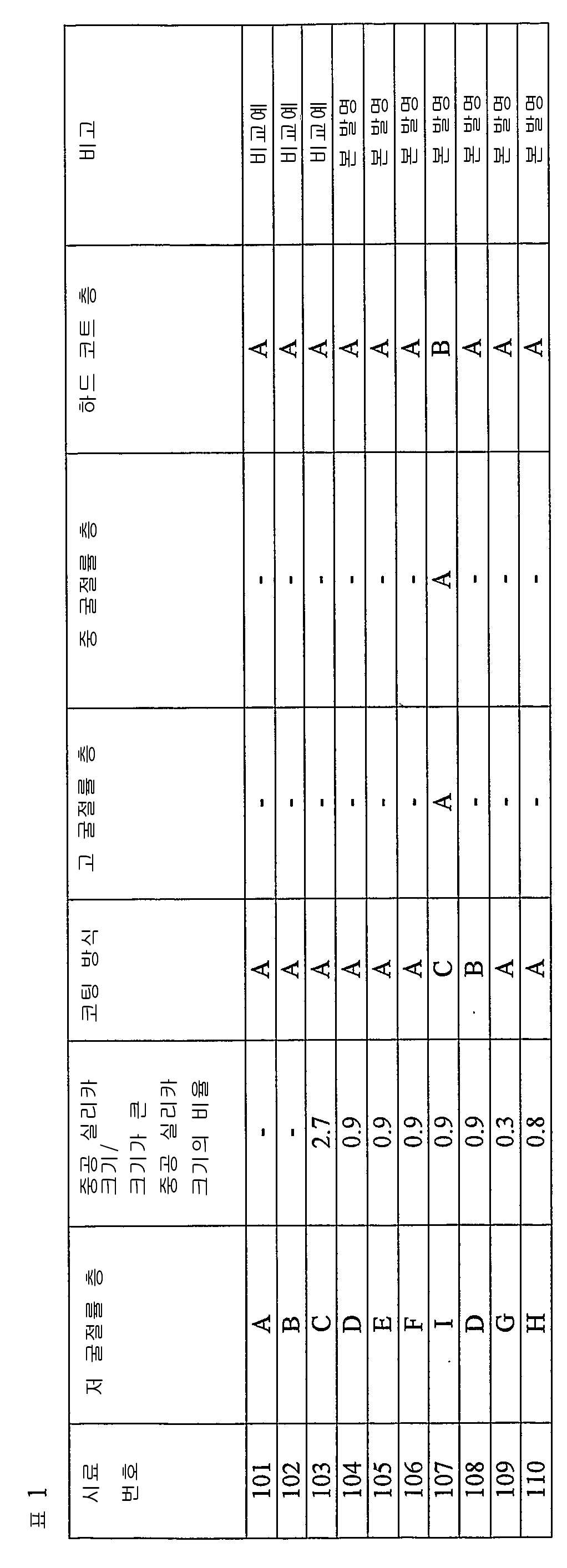 Figure 112007021983857-pct00016