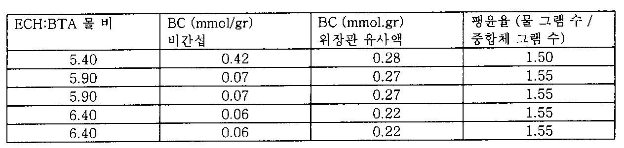 Figure 112006039282442-pct00045