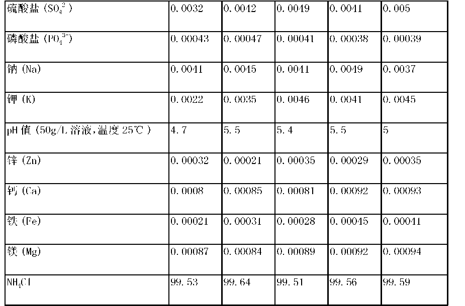 Figure CN104591465AD00151