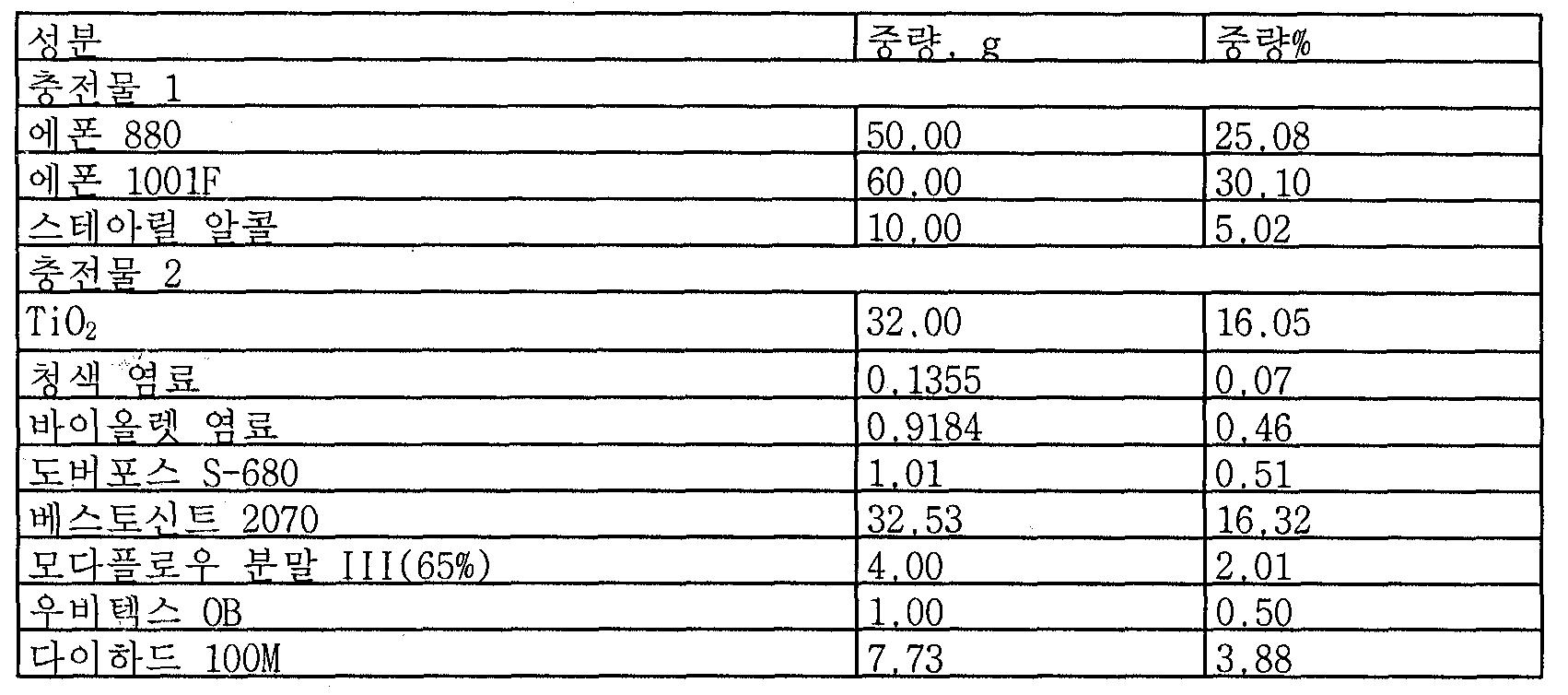 Figure 112006022323406-PCT00001
