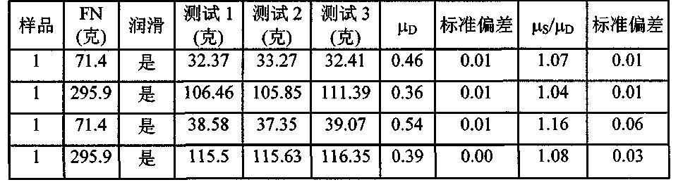 Figure CN102171632BD00211