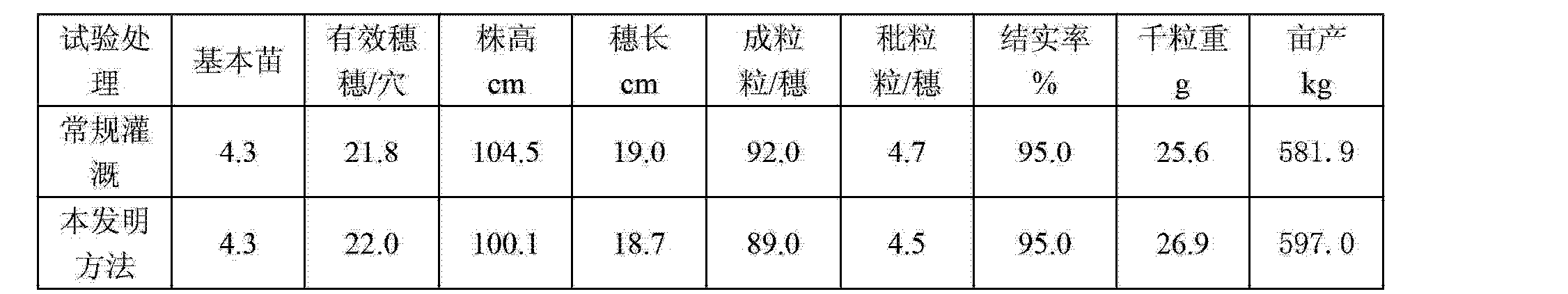 Figure CN102771356AD00091