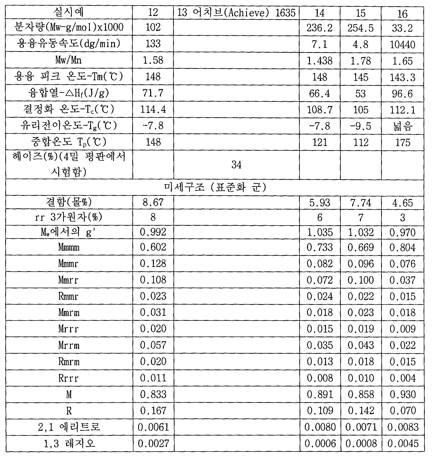 Figure 112007008248036-PCT00031