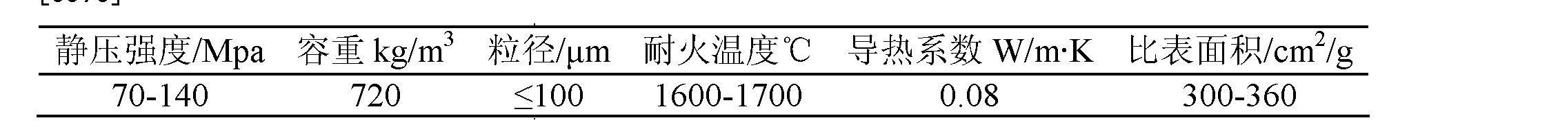 Figure CN102584118BD00086