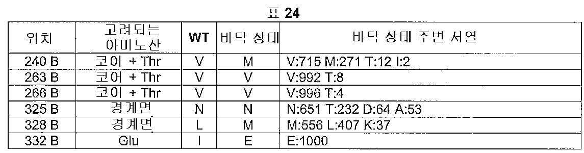 Figure 112005016313609-pct00025