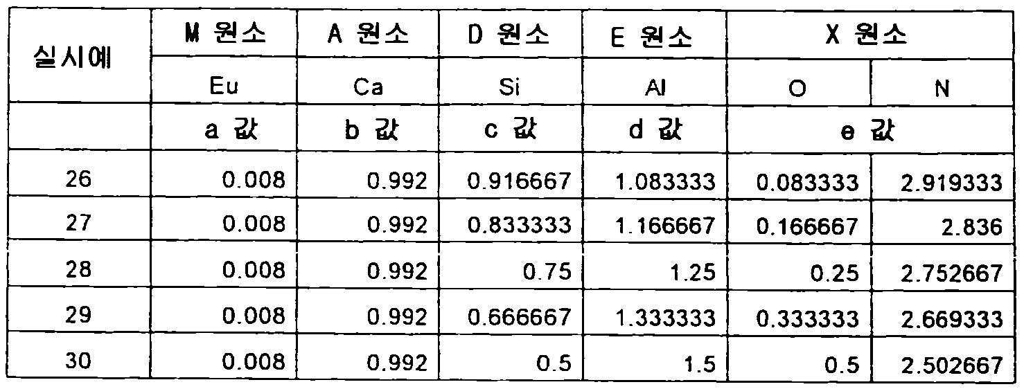 Figure 112012500366502-pct00066