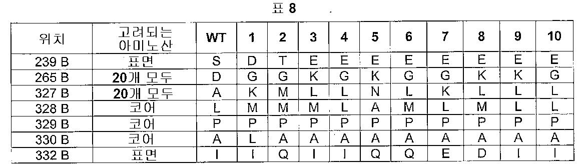 Figure 112005016313609-pct00008