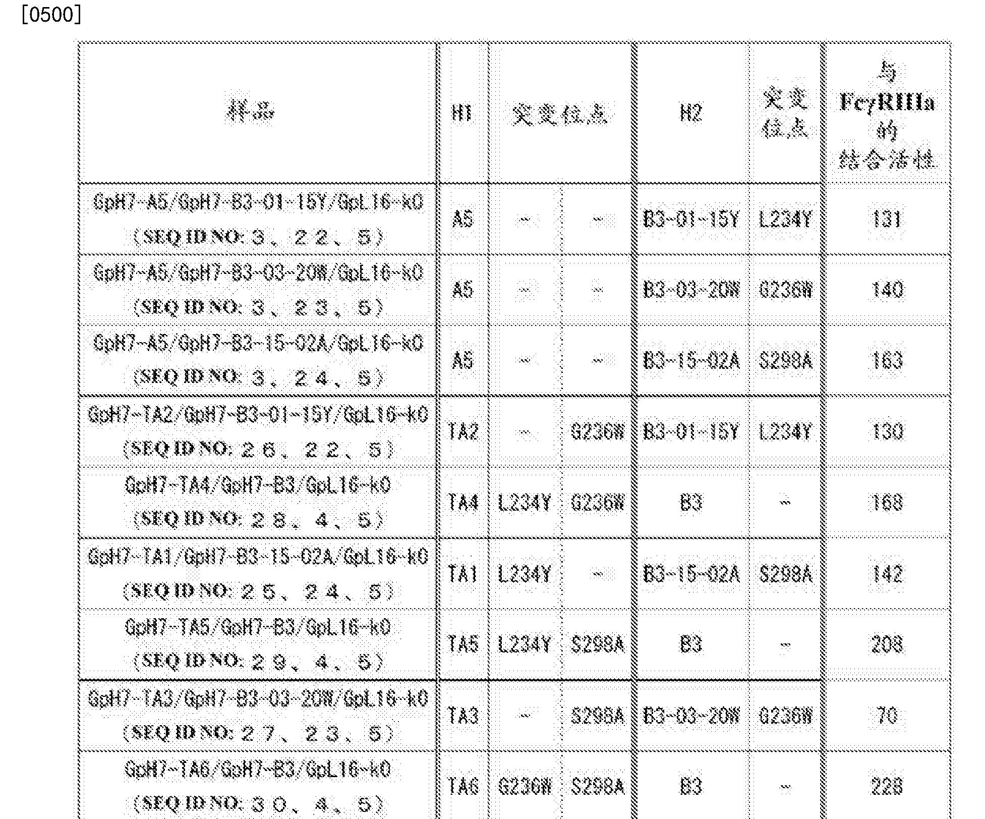 Figure CN105102618BD00711