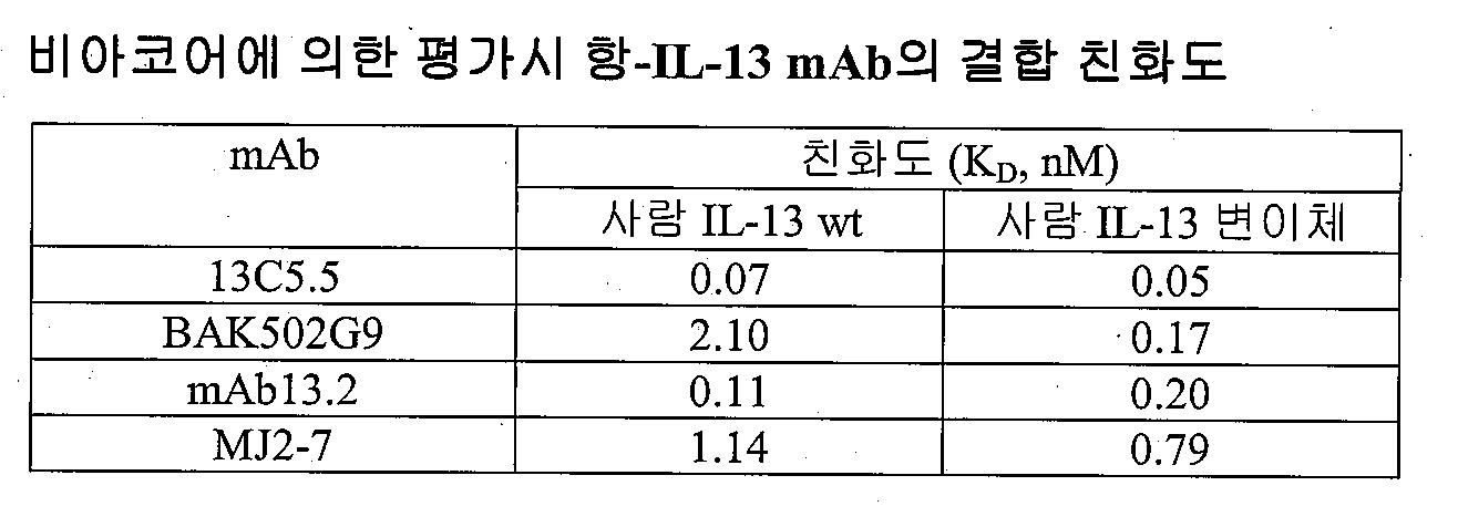 Figure 112015043114283-pat00026