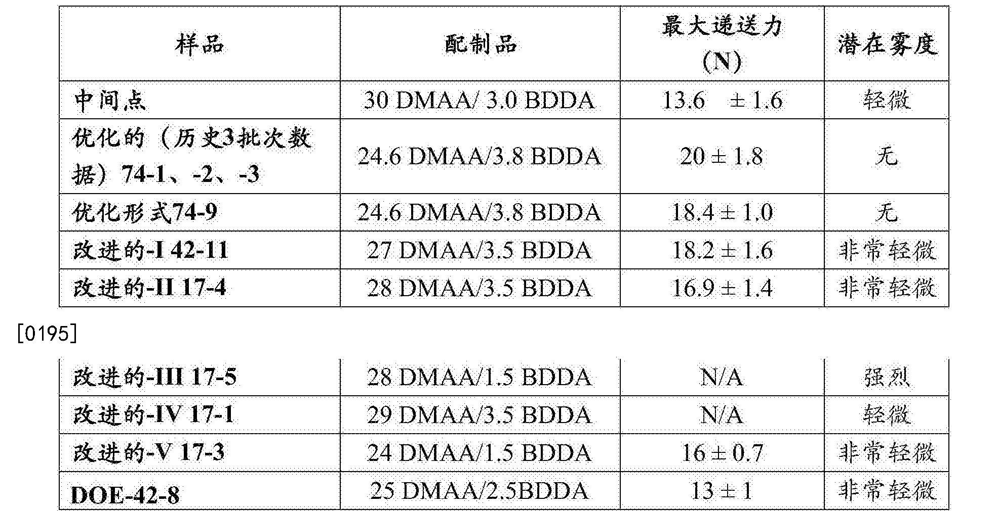 Figure CN106999628AD00262
