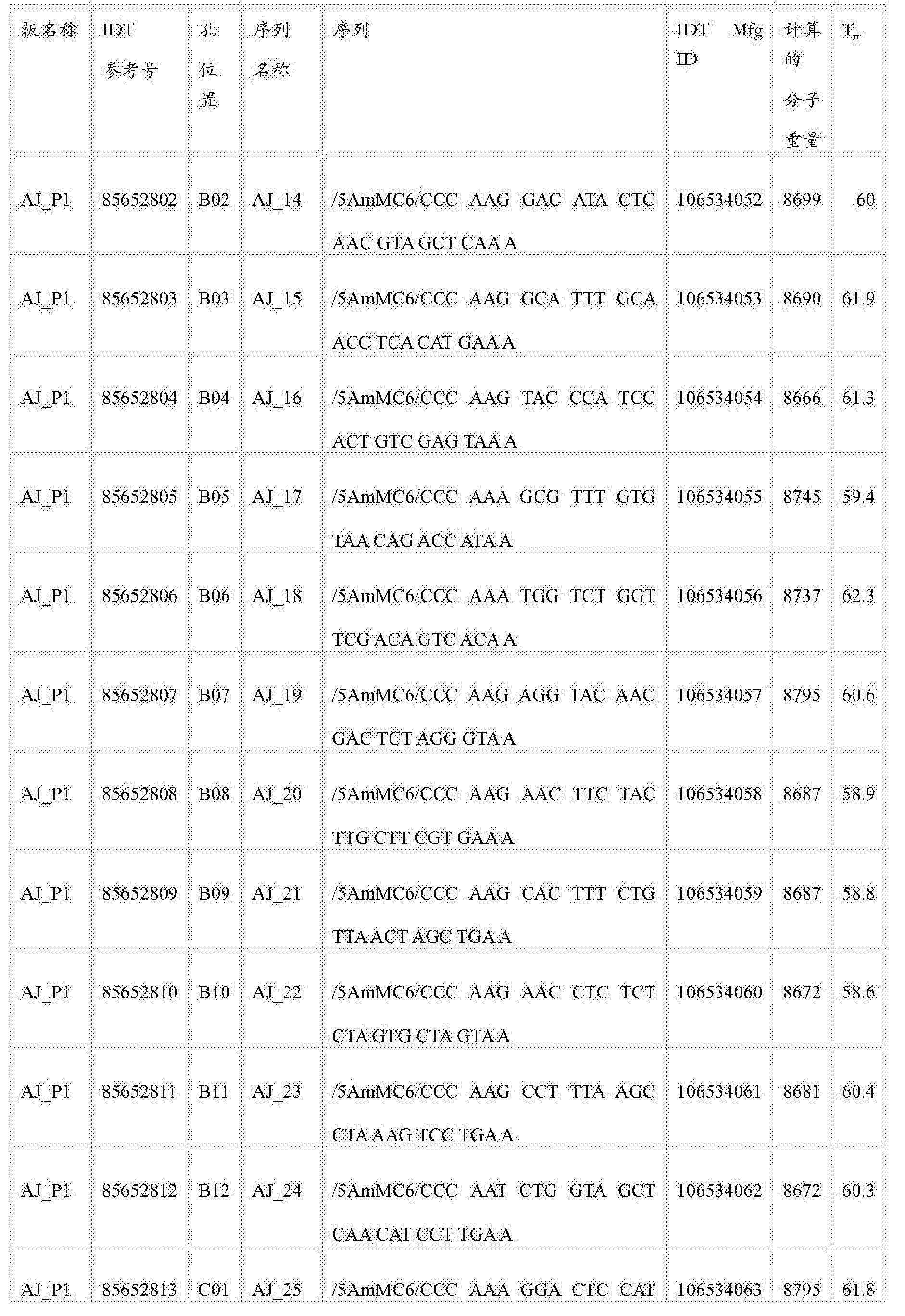 Figure CN105745528AD00341