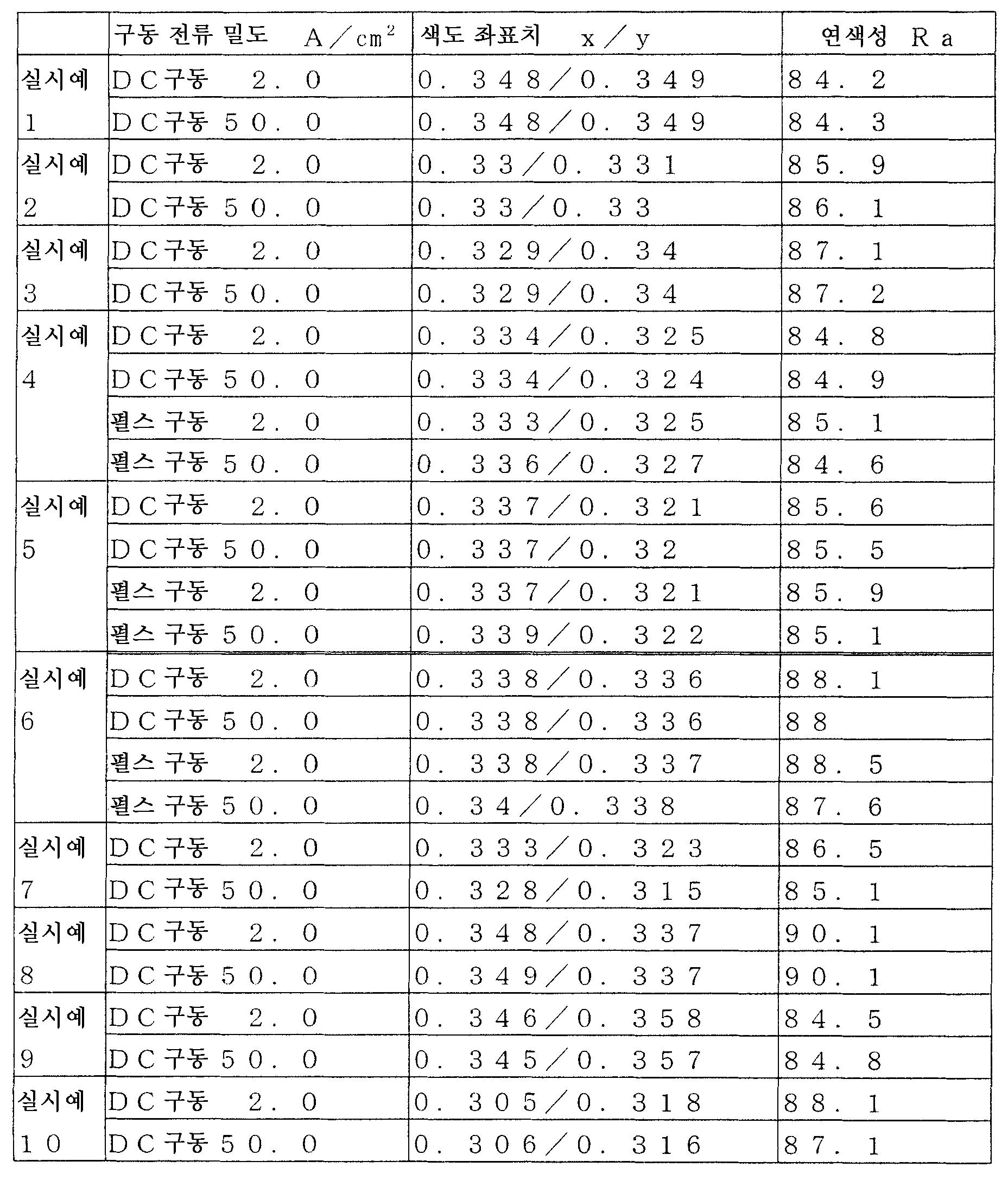 Figure 112006018872163-pct00031