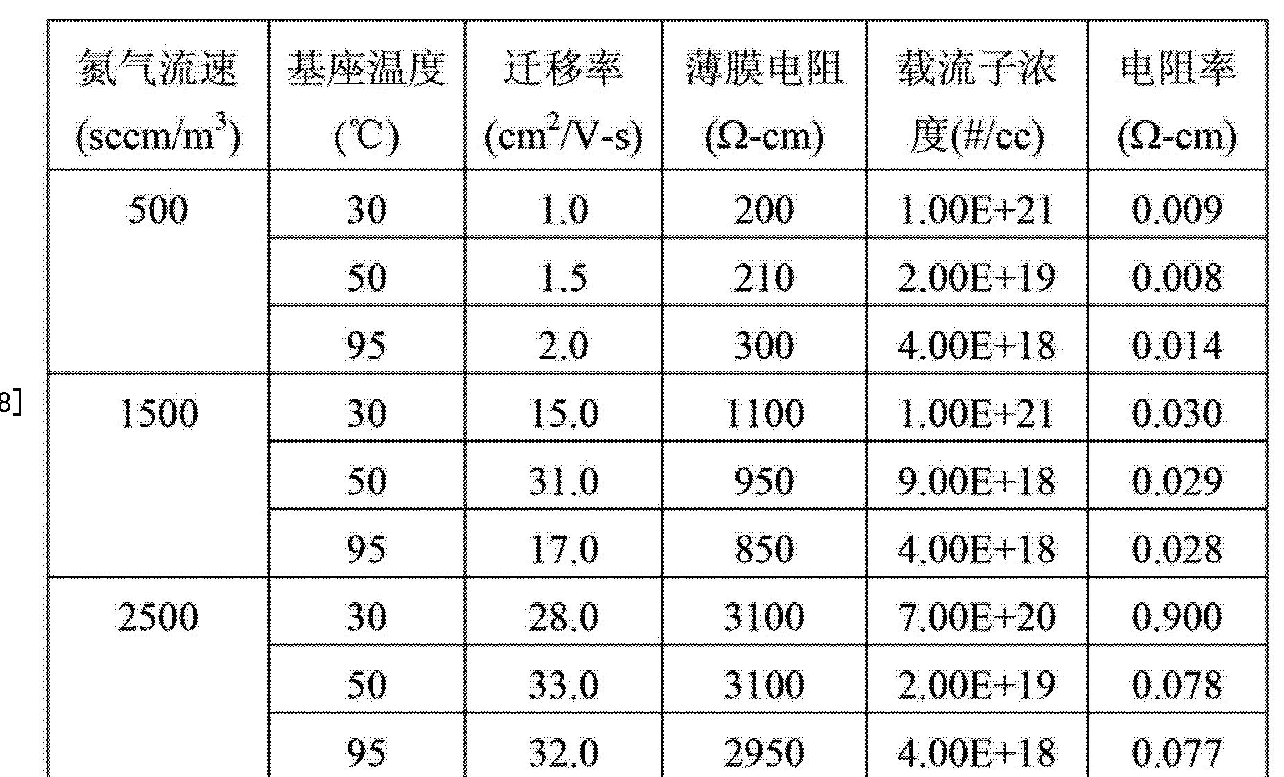 Figure CN103151378AD00202
