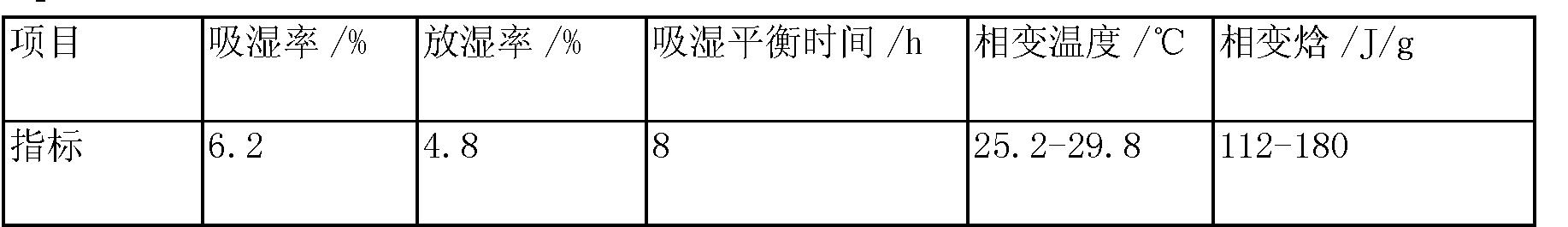Figure CN103288411BD00051