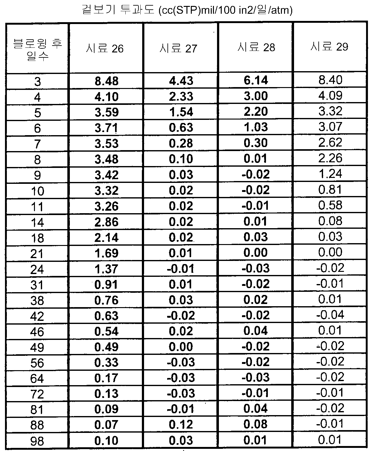 Figure 112007041122157-PCT00015
