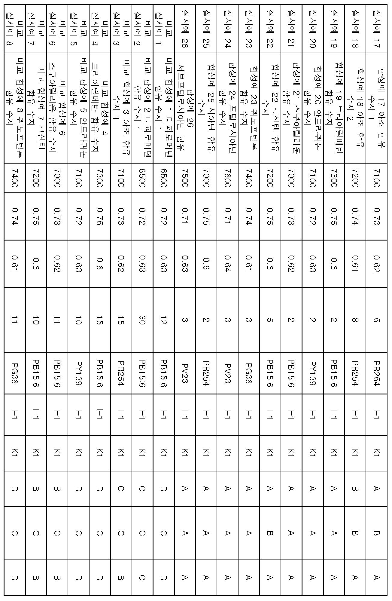 Figure 112014030170437-pct00094