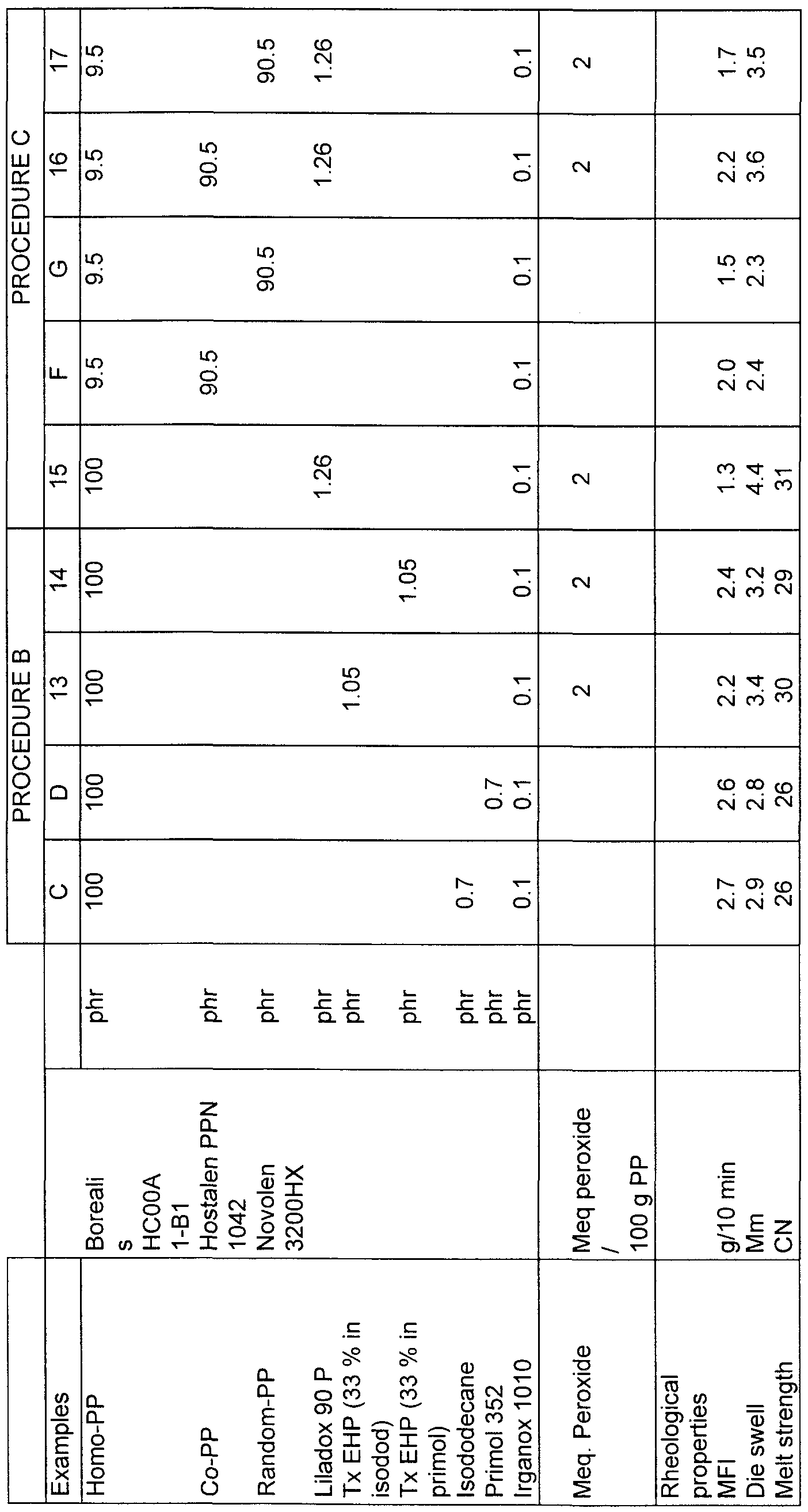 WO1999027007A1 - Extrusion process for enhancing the melt