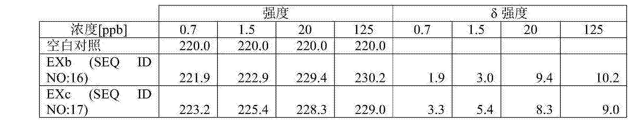 Figure CN108026487AD00391