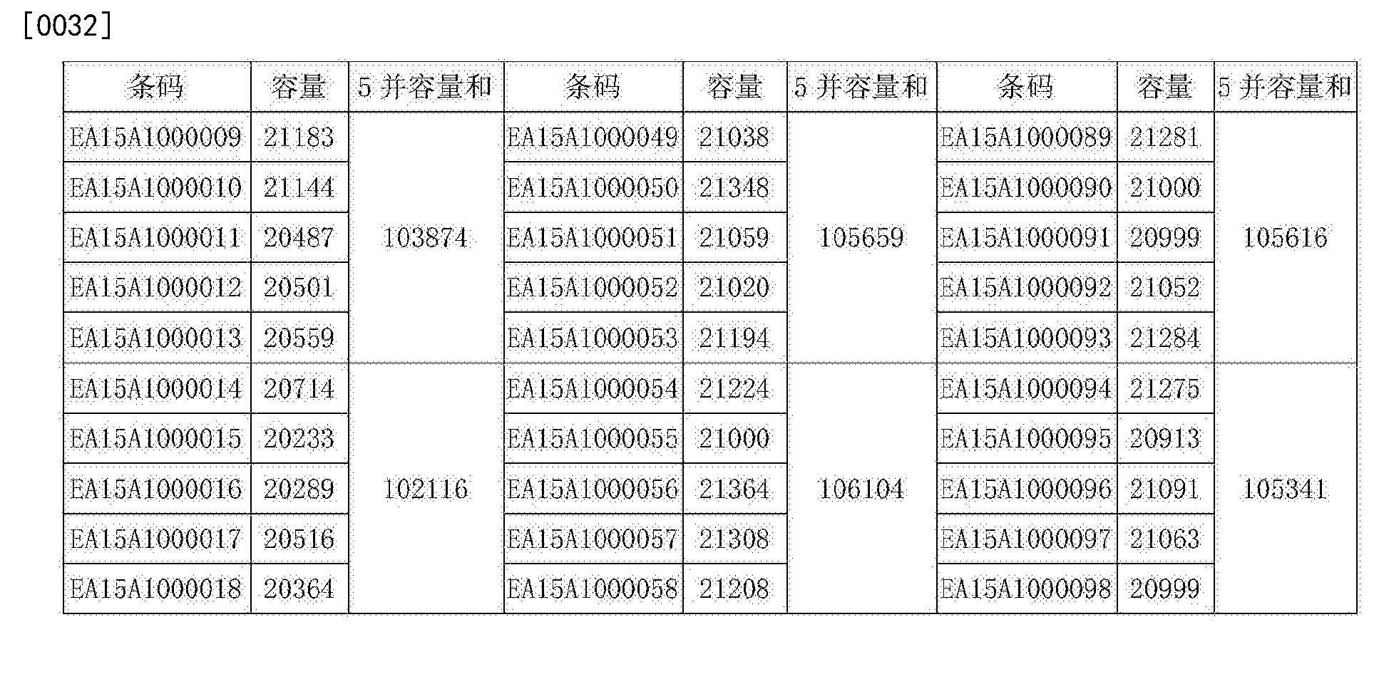 Figure CN106058279AD00051