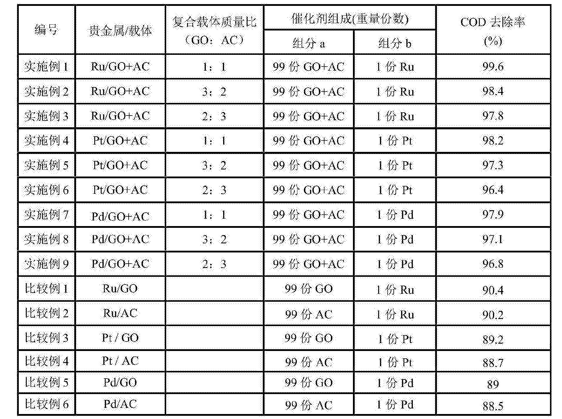 Figure CN107282042AD00111