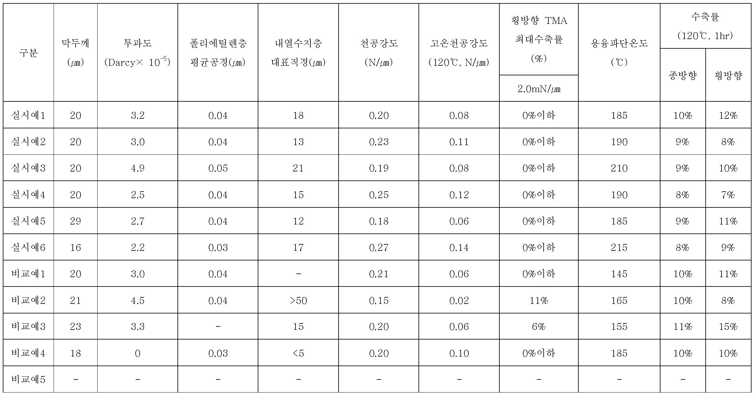 Figure 112009020584428-pat00001