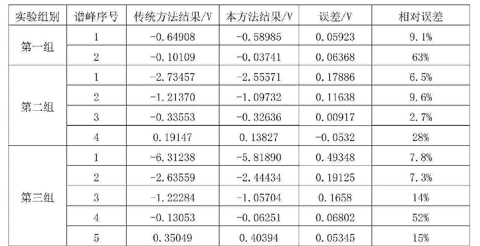Figure CN104538274BD00081