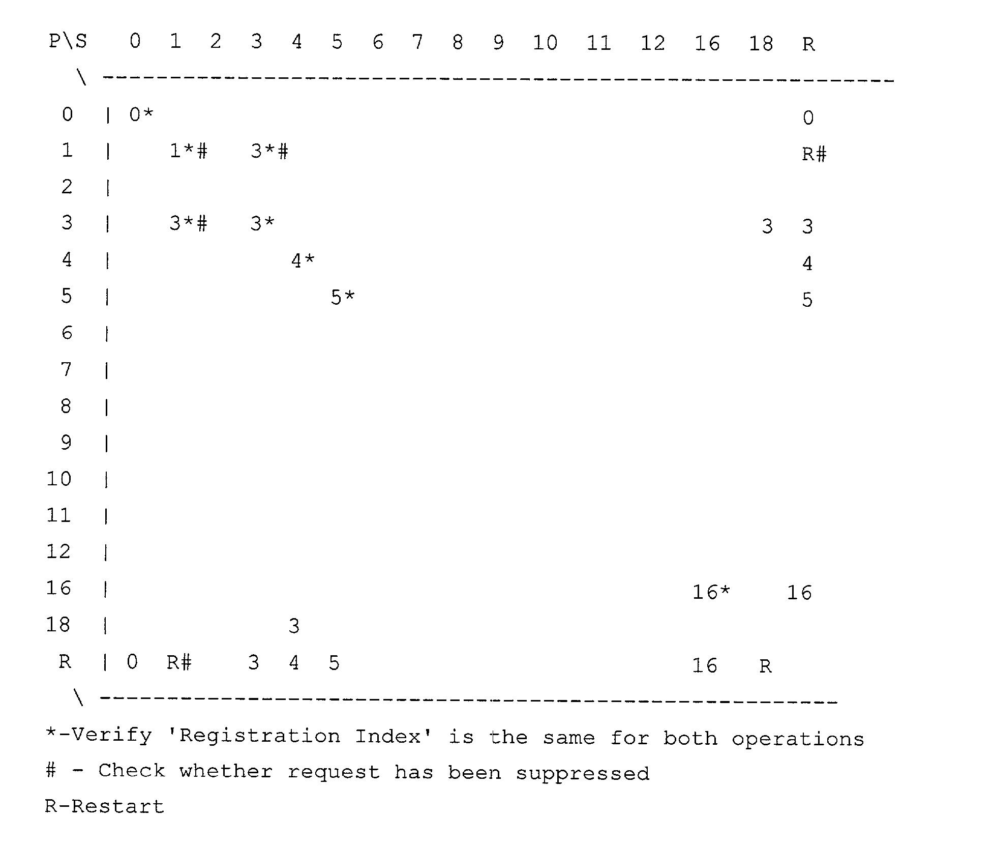 Figure US20030065971A1-20030403-P00004
