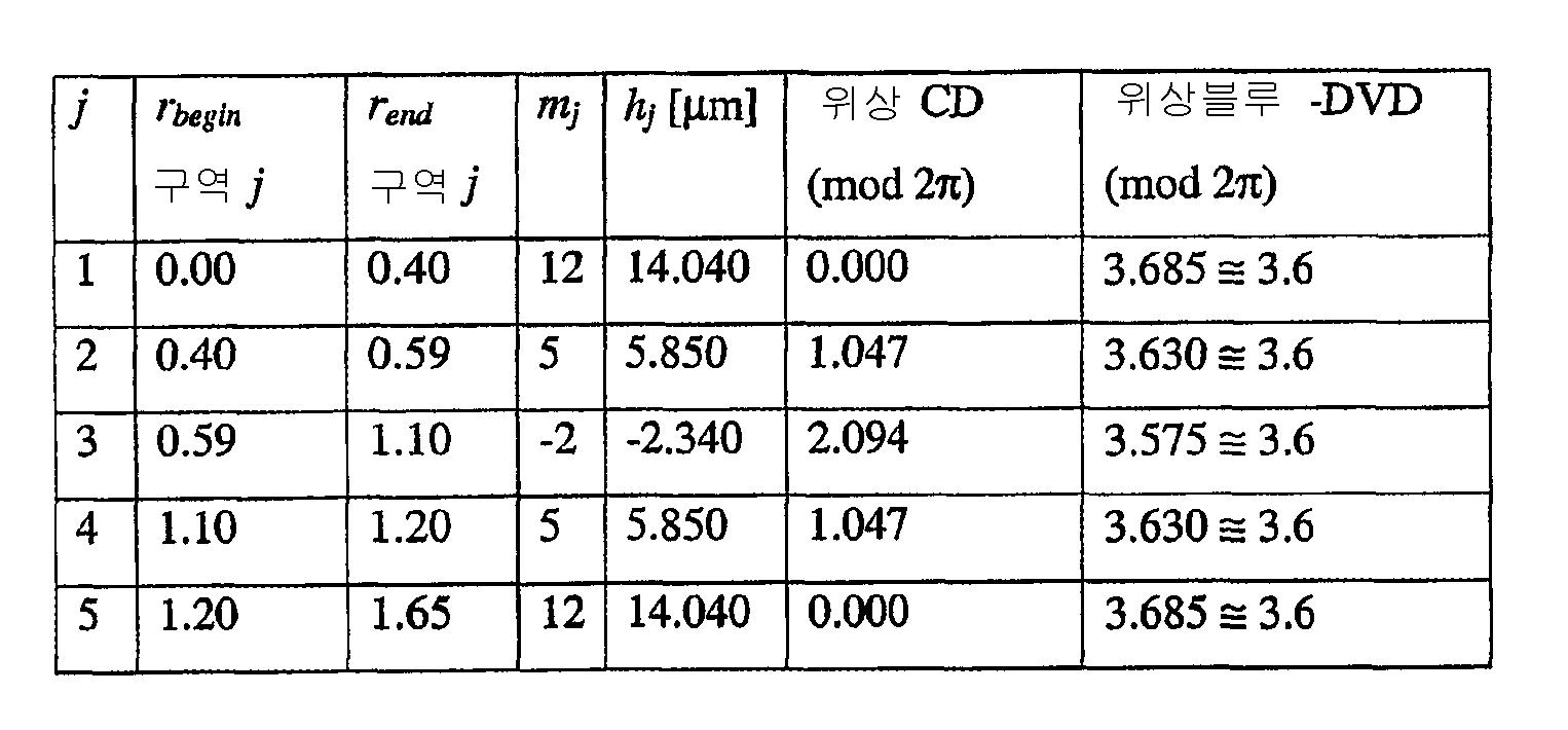 Figure 112002040282529-pct00025