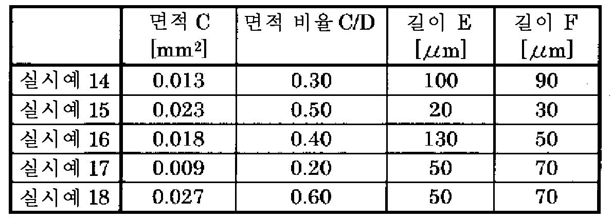 Figure 112014066715363-pct00006