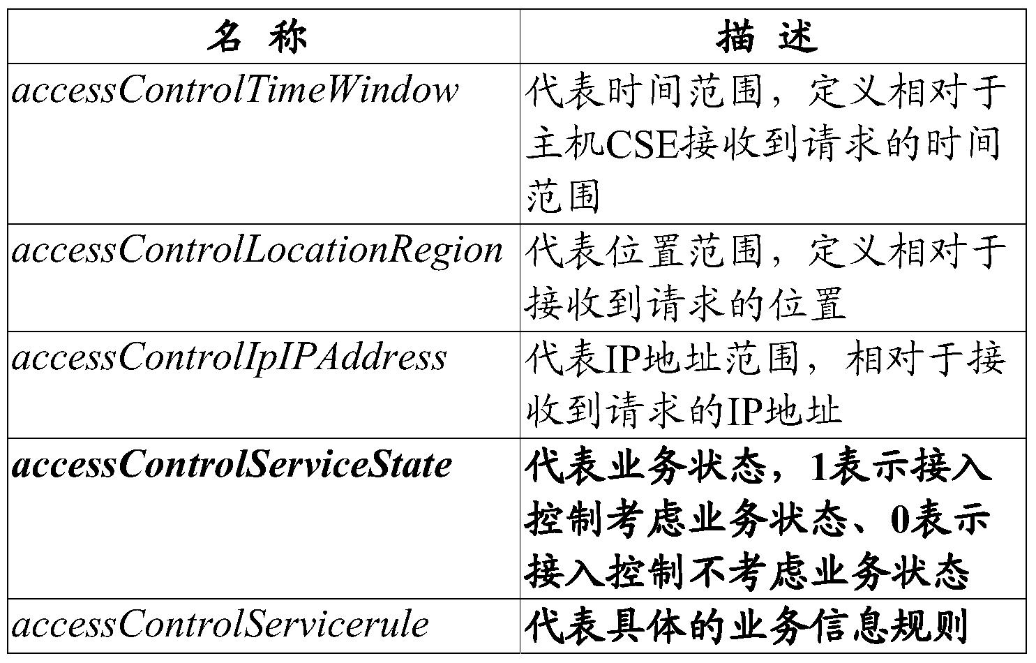 Figure PCTCN2017080035-appb-000001