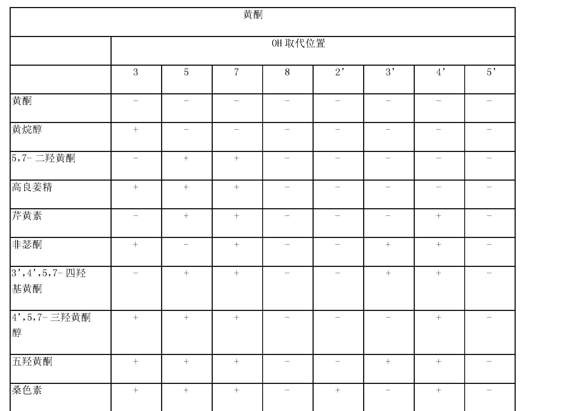 Figure CN101278051BD00612