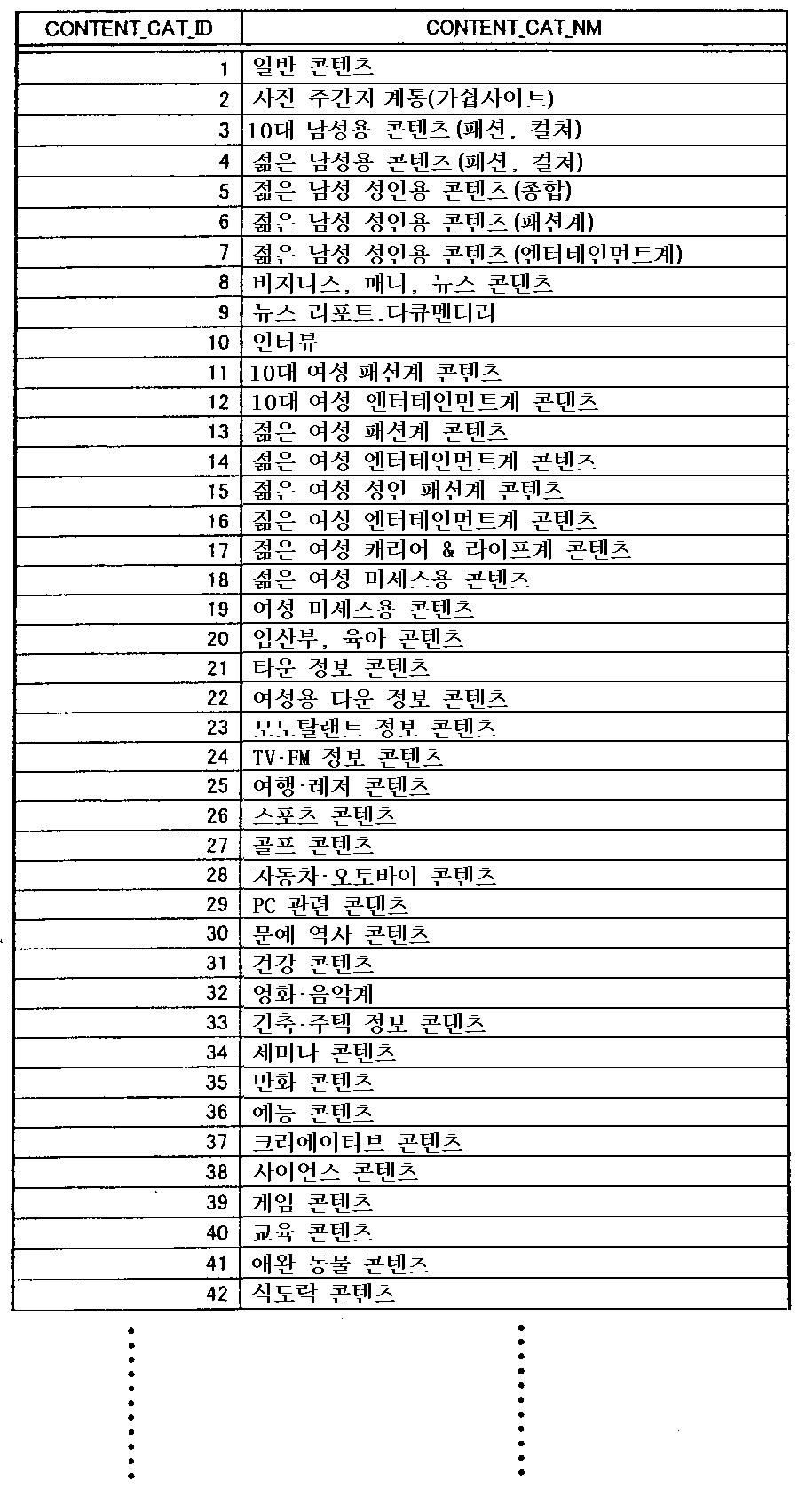 Figure 112003003982357-pct00003