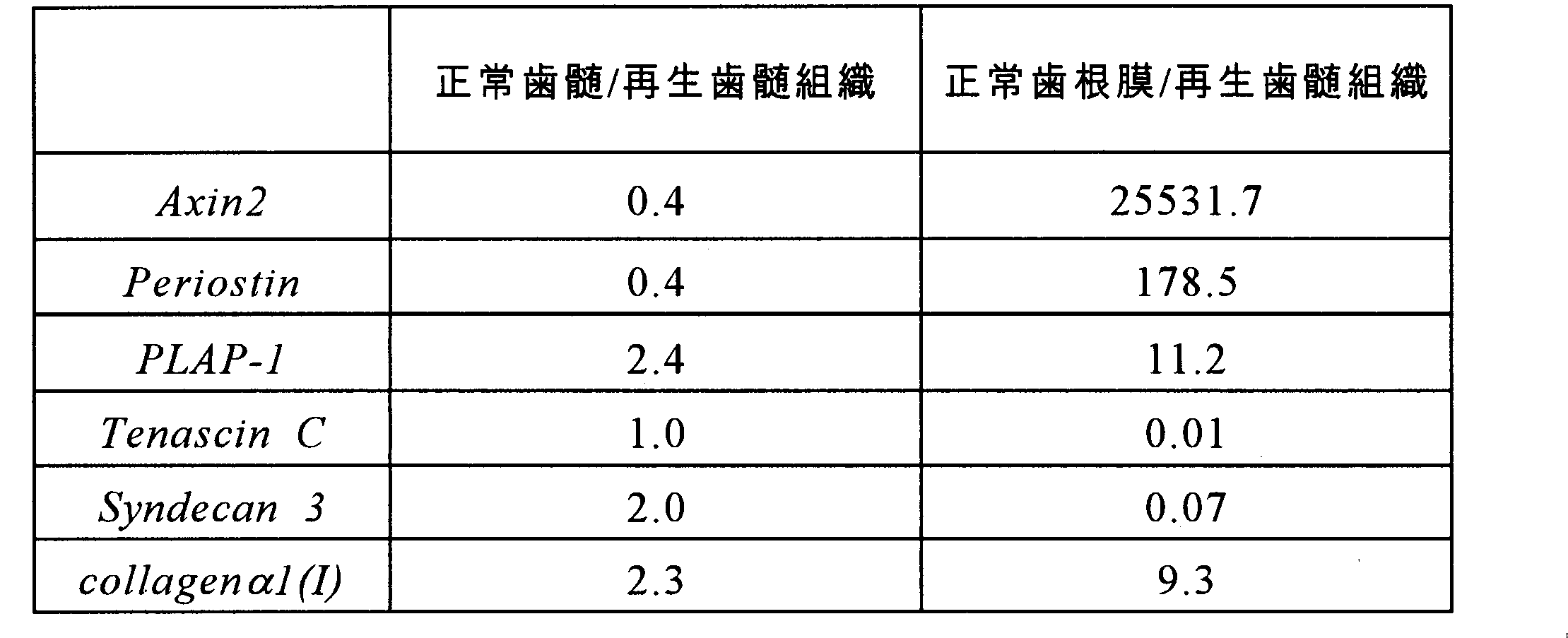 Figure JPOXMLDOC01-appb-T000006