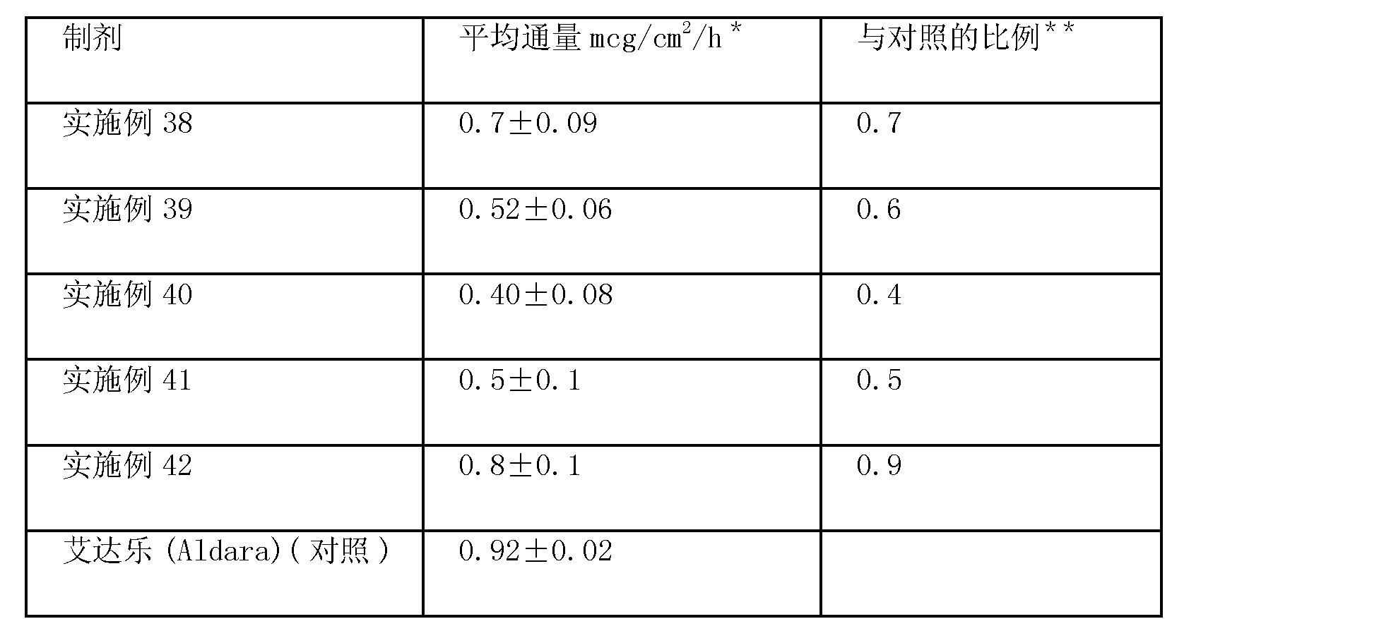 Figure CN102670567AD00401