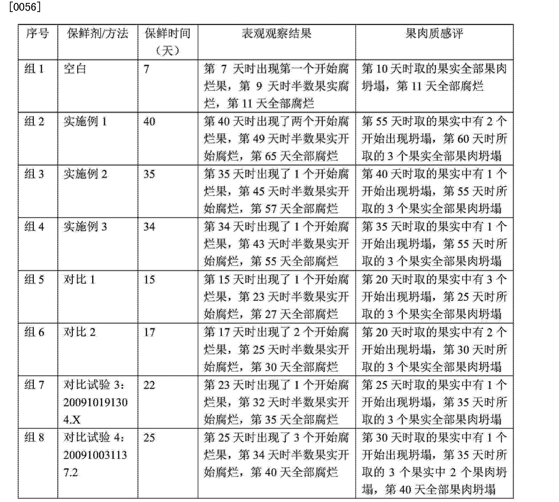 Figure CN104286158AD00081