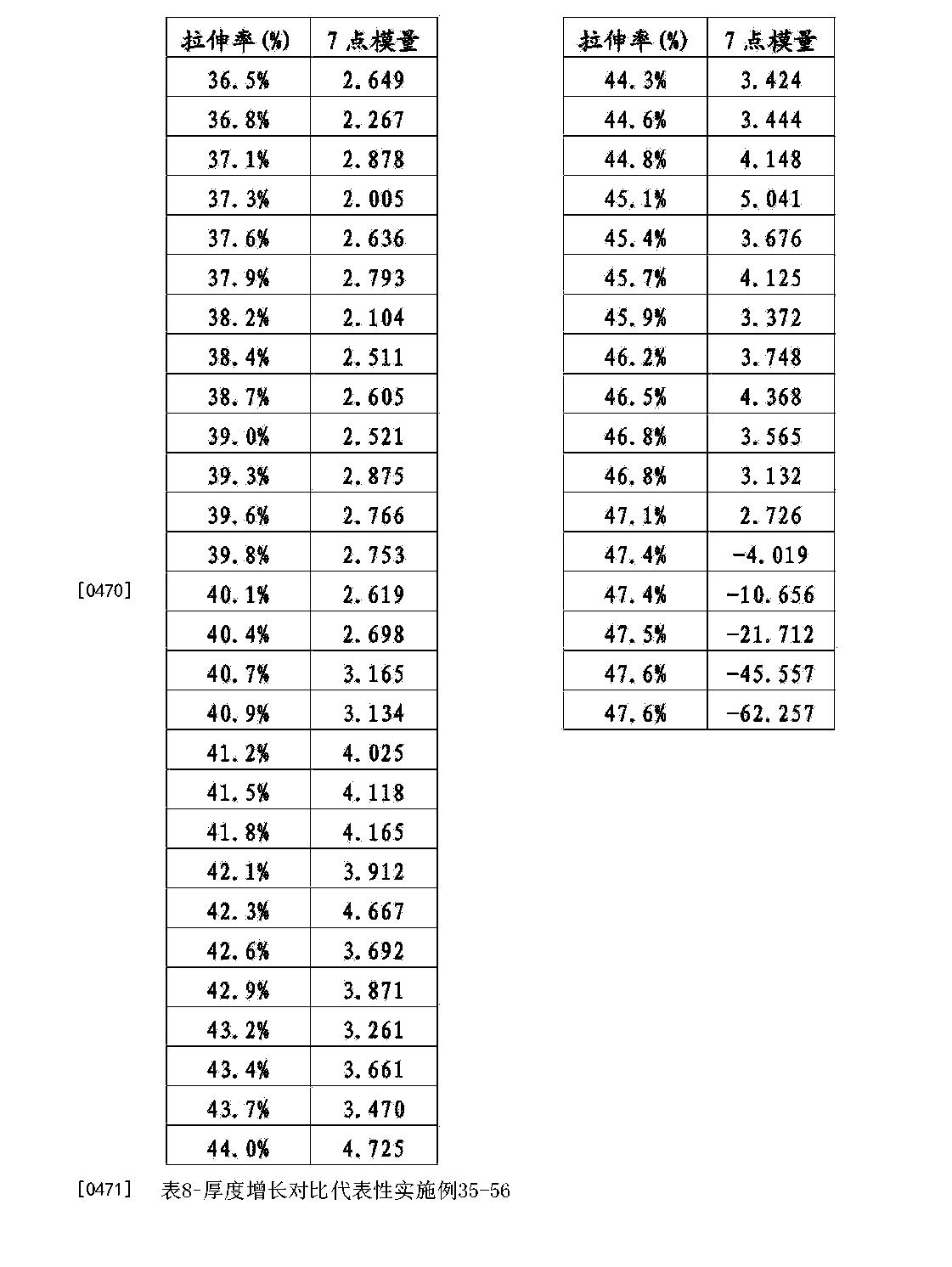 Figure CN104195865BD00571