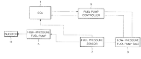 US20120143475A1 - Fuel supply system for gdi engine and control