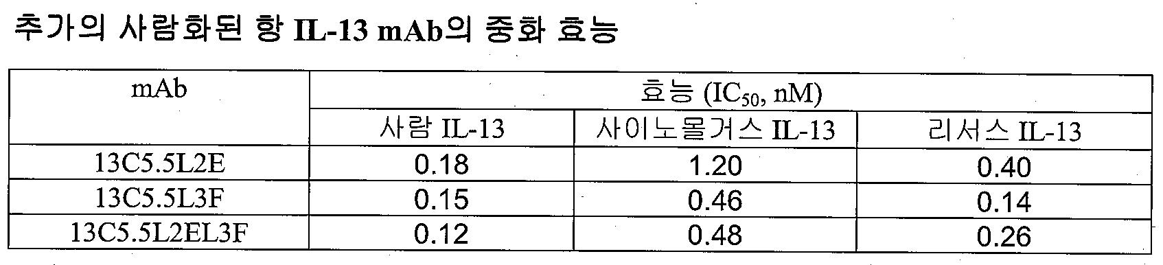 Figure 112015043114283-pat00023