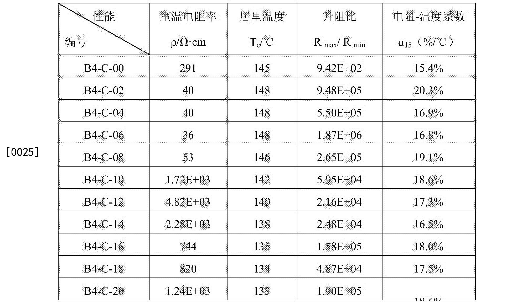 Figure CN106278250AD00051