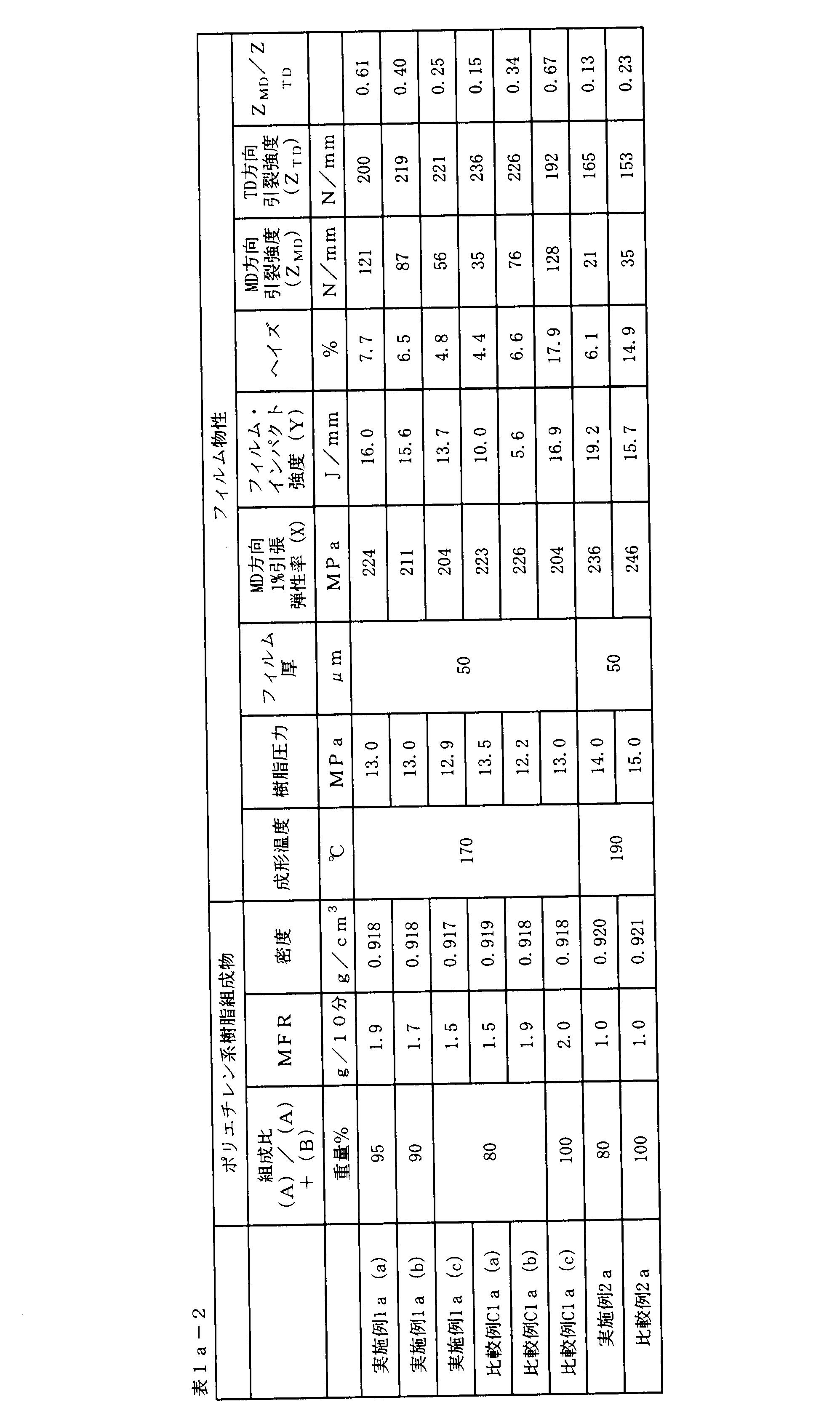 Figure JPOXMLDOC01-appb-T000087