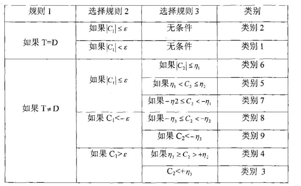 Figure CN101131589BD00151