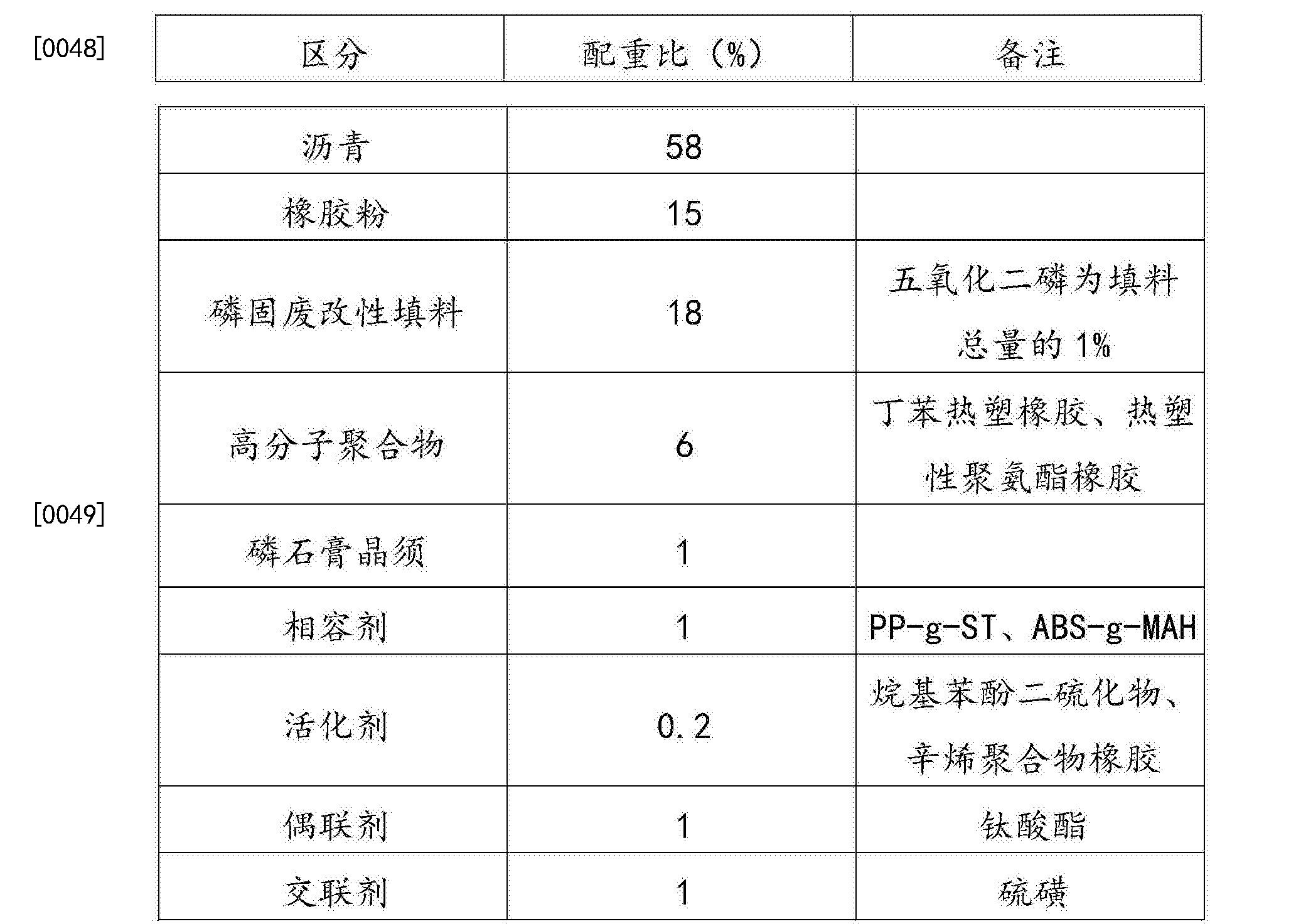Figure CN105219271BD00082