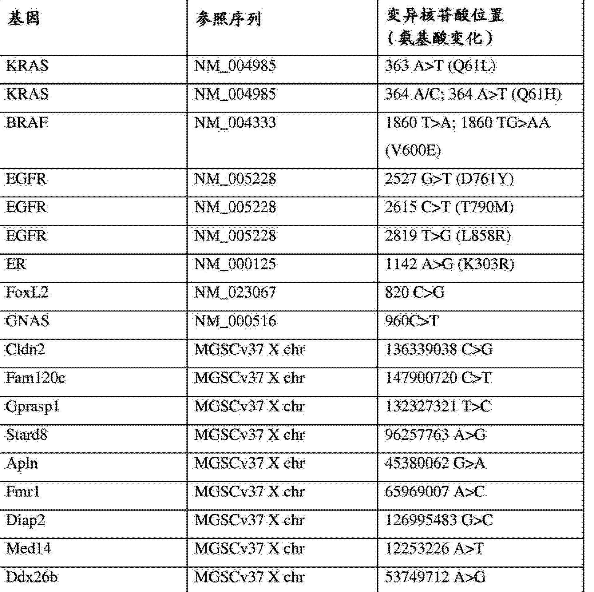 Figure CN104603290AD00201
